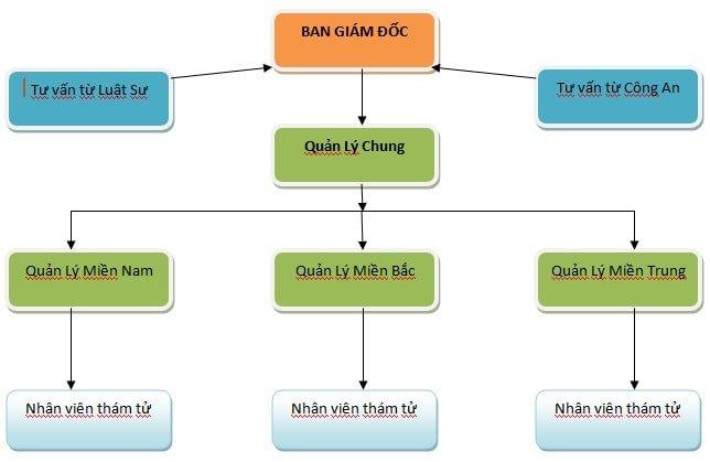 dịch vụ thuê thám tử Hà Nội