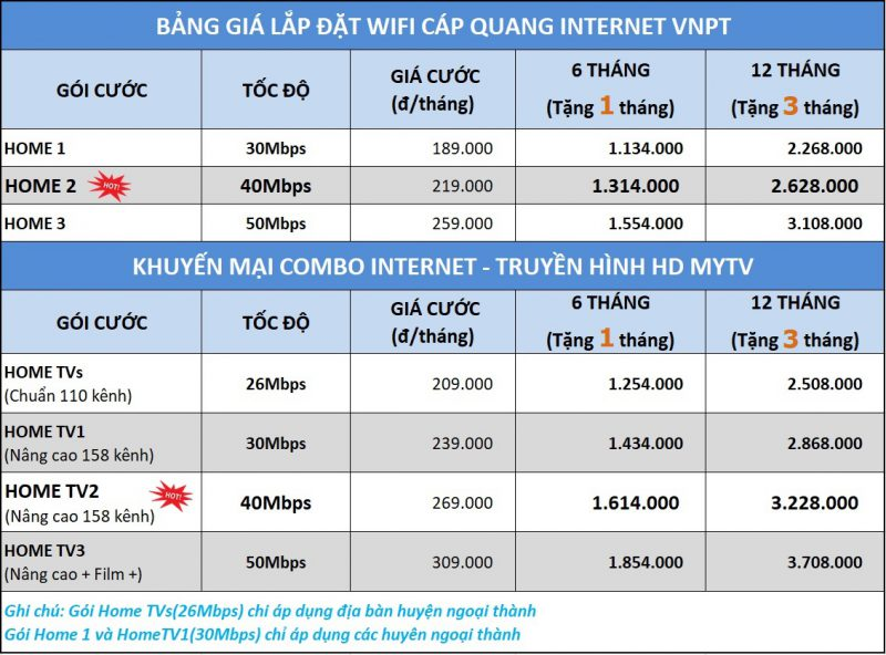 dịch vụ lắp mạng VNPT tại Hà Nội